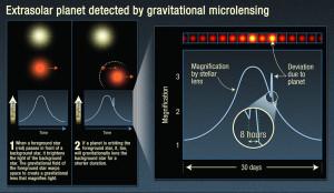 lentila gravitationala