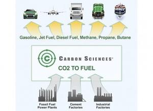 carbon-fuel