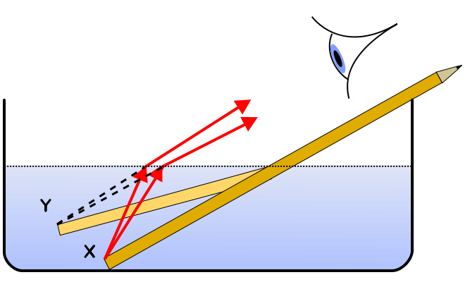 refractie pahar