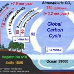 Cum aruncăm noi atmosfera în aer