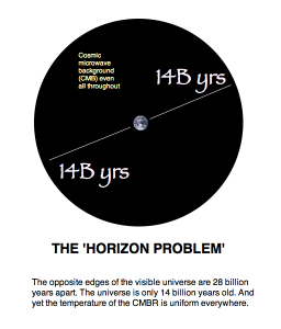 Horizon_problem