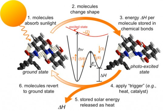 Solar-Sponge-e1310580972264