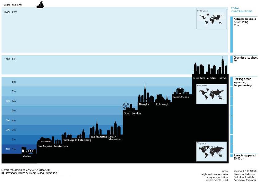 nivel oceane